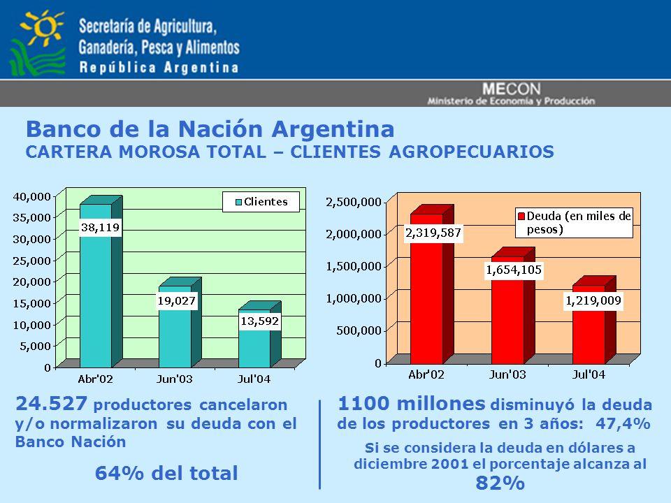 Banco de la Nación Argentina CARTERA MOROSA TOTAL – CLIENTES AGROPECUARIOS 24.527 productores cancelaron y/o normalizaron su deuda con el Banco Nación