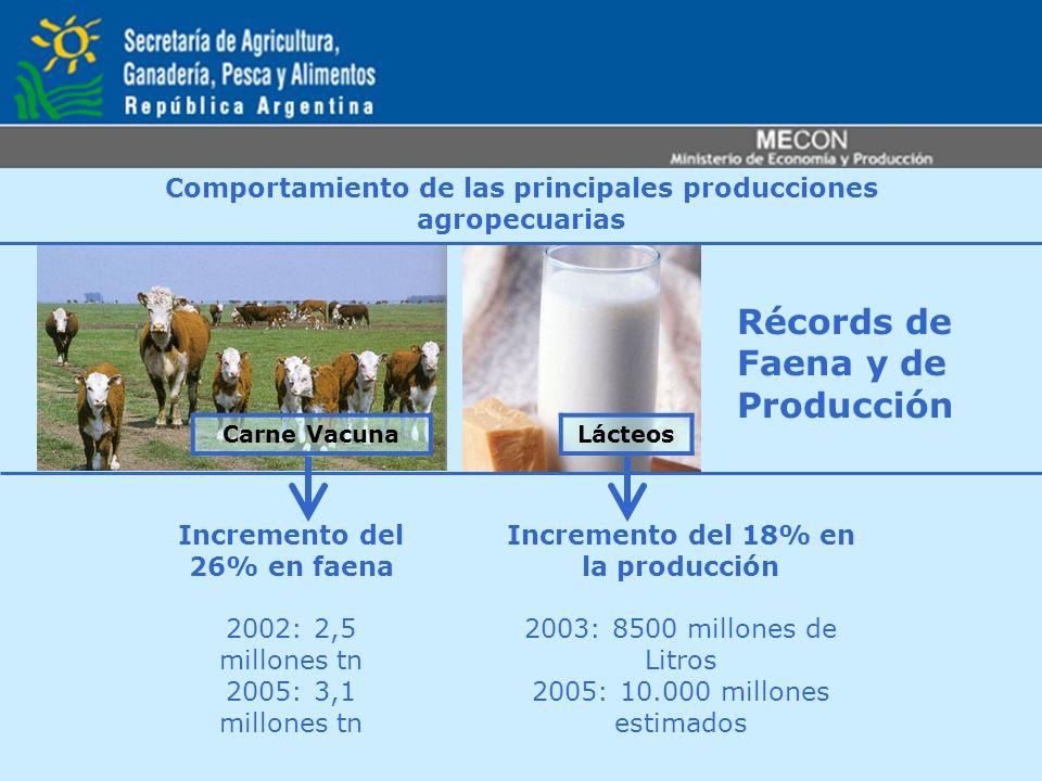 Comportamiento de las principales producciones agropecuarias Récords de Faena y de Producción LácteosCarne Vacuna Incremento del 26% en faena 2002: 2,