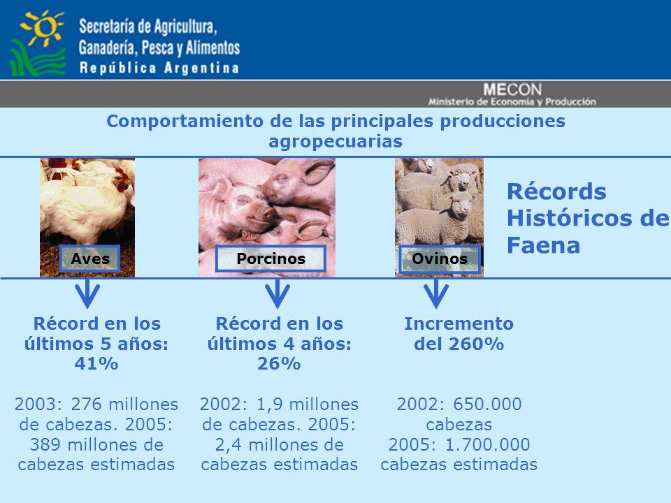 Récords Históricos de Faena Comportamiento de las principales producciones agropecuarias Récord en los últimos 5 años: 41% 2003: 276 millones de cabez