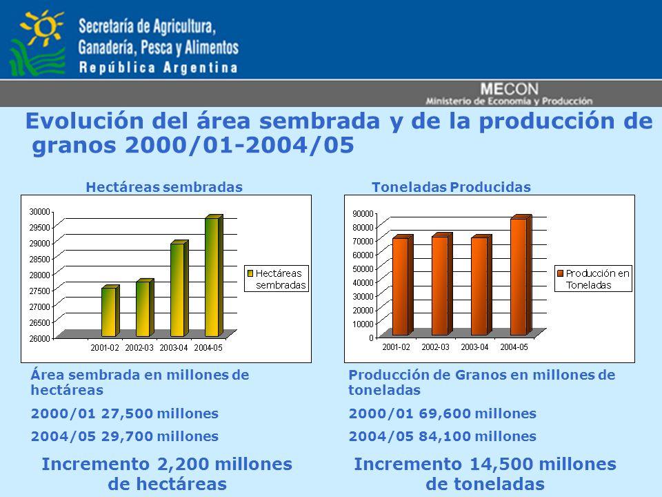 Evolución del área sembrada y de la producción de granos 2000/01-2004/05 Toneladas ProducidasHectáreas sembradas Área sembrada en millones de hectárea