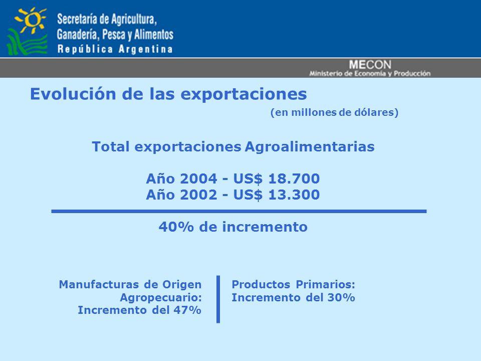 Evolución de las exportaciones (en millones de dólares) Total exportaciones Agroalimentarias Año 2004 - US$ 18.700 Año 2002 - US$ 13.300 40% de increm