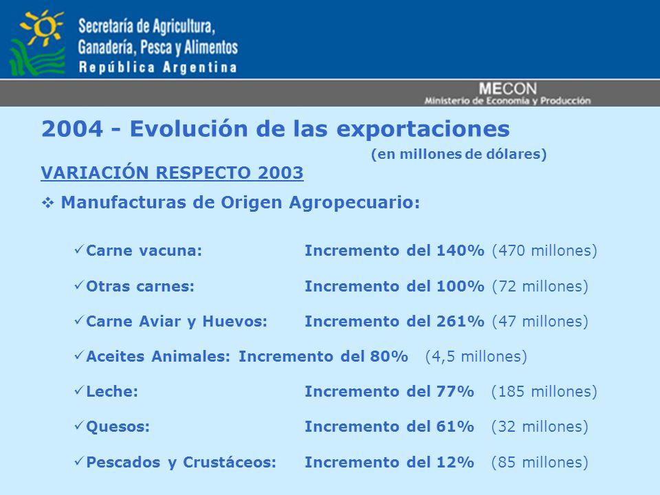 2004 - Evolución de las exportaciones (en millones de dólares) VARIACIÓN RESPECTO 2003 Manufacturas de Origen Agropecuario: Carne vacuna: Incremento d