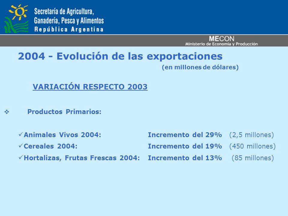 2004 - Evolución de las exportaciones (en millones de dólares) VARIACIÓN RESPECTO 2003 Productos Primarios: Animales Vivos 2004: Incremento del 29% (2