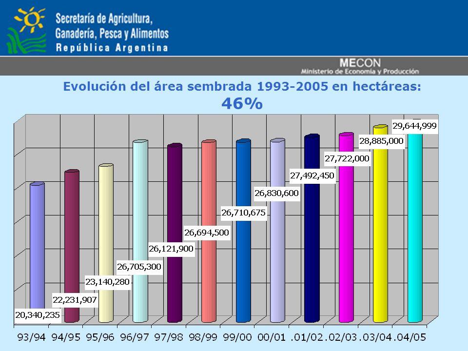 Evolución del área sembrada 1993-2005 en hectáreas: 46%
