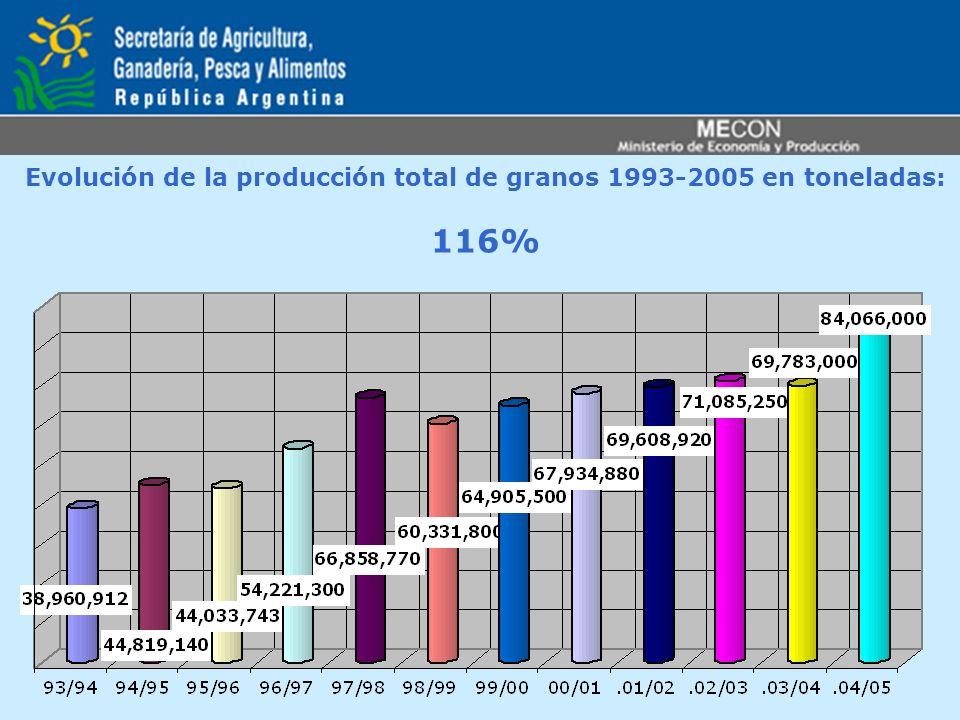 Evolución de la producción total de granos 1993-2005 en toneladas: 116%