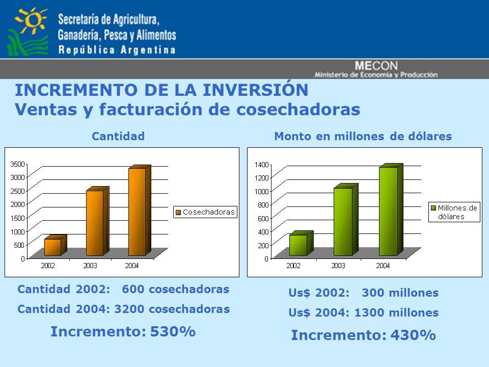 INCREMENTO DE LA INVERSIÓN Ventas y facturación de cosechadoras CantidadMonto en millones de dólares Cantidad 2002: 600 cosechadoras Cantidad 2004: 32