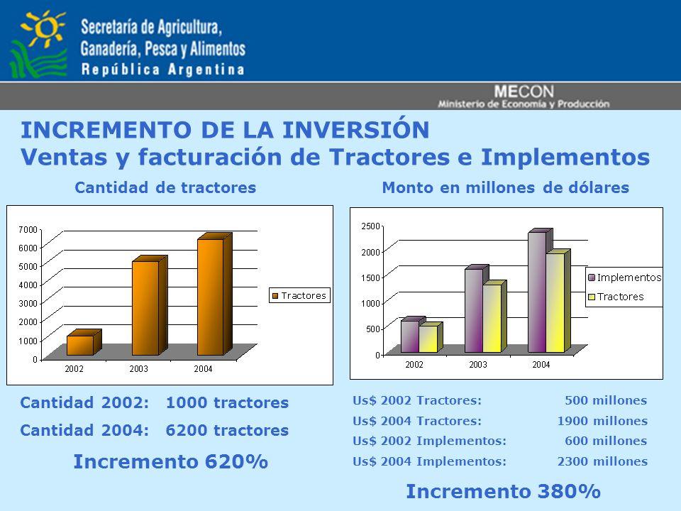 INCREMENTO DE LA INVERSIÓN Ventas y facturación de Tractores e Implementos Cantidad de tractoresMonto en millones de dólares Cantidad 2002: 1000 tract