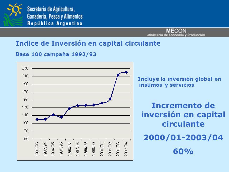 Incremento de inversión en capital circulante 2000/01-2003/04 60% Indice de Inversión en capital circulante Base 100 campaña 1992/93 Incluye la invers