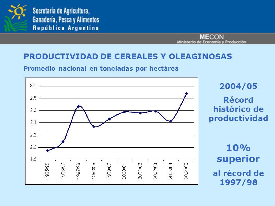 PRODUCTIVIDAD DE CEREALES Y OLEAGINOSAS Promedio nacional en toneladas por hectárea 2004/05 Récord histórico de productividad 10% superior al récord d