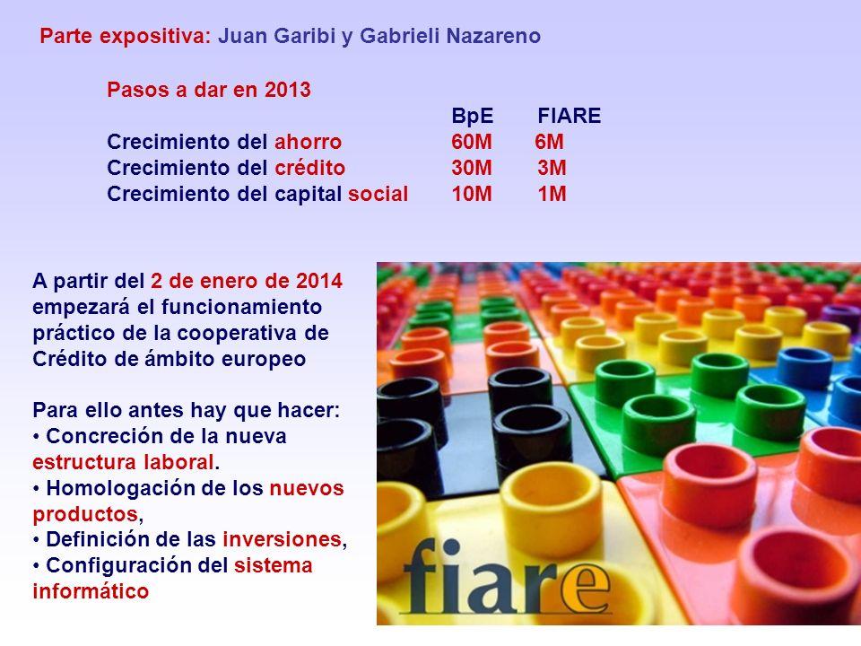 Parte expositiva: Juan Garibi y Gabrieli Nazareno Pasos a dar en 2013 BpE FIARE Crecimiento del ahorro 60M 6M Crecimiento del crédito 30M 3M Crecimien