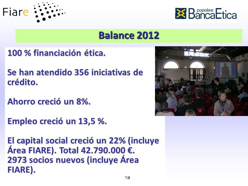 18 Balance 2012 100 % financiación ética. Se han atendido 356 iniciativas de crédito. Ahorro creció un 8%. Empleo creció un 13,5 %. El capital social