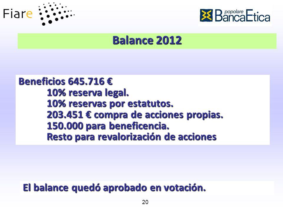 20 Balance 2012 Beneficios 645.716 Beneficios 645.716 10% reserva legal. 10% reservas por estatutos. 203.451 compra de acciones propias. 150.000 para