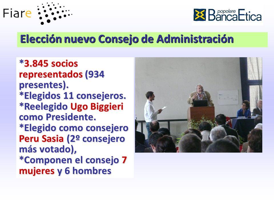 Elección nuevo Consejo de Administración *3.845 socios representados (934 presentes). *Elegidos 11 consejeros. *Reelegido Ugo Biggieri como Presidente