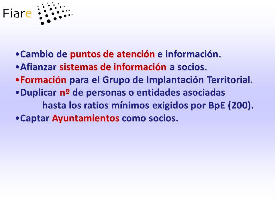 Cambio de puntos de atención e información.Cambio de puntos de atención e información. Afianzar sistemas de información a socios.Afianzar sistemas de