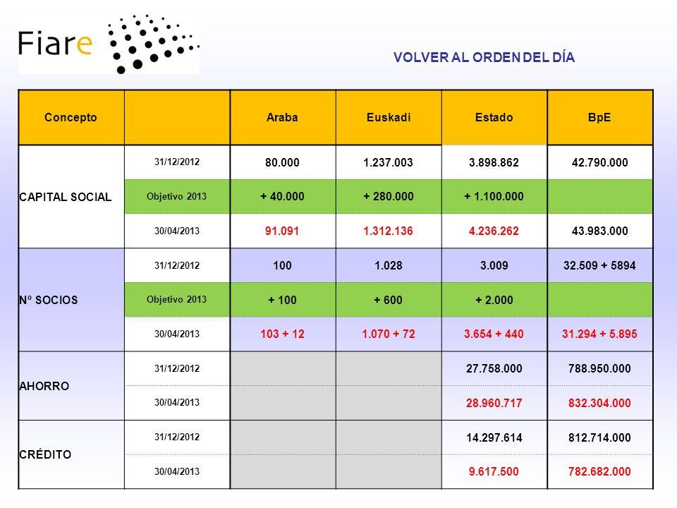 Concepto ArabaEuskadiEstadoBpE CAPITAL SOCIAL 31/12/2012 80.0001.237.0033.898.86242.790.000 Objetivo 2013 + 40.000+ 280.000+ 1.100.000 30/04/2013 91.0