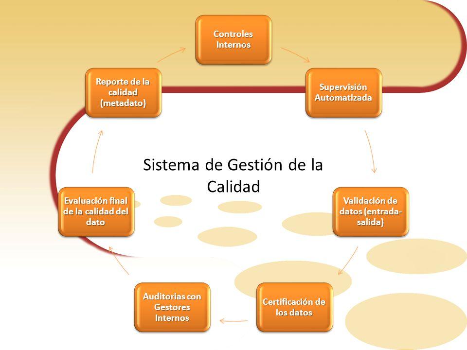 Sistema de Gestión de la Calidad Controles Internos Supervisión Automatizada Validación de datos (entrada- salida) Certificación de los datos Auditori