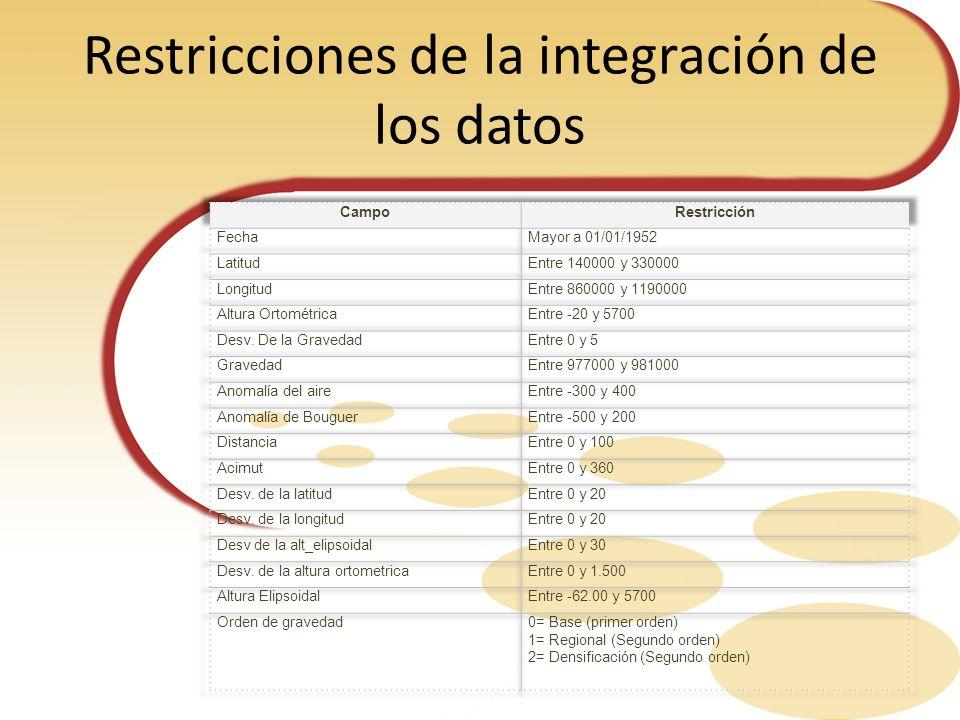 Restricciones de la integración de los datos
