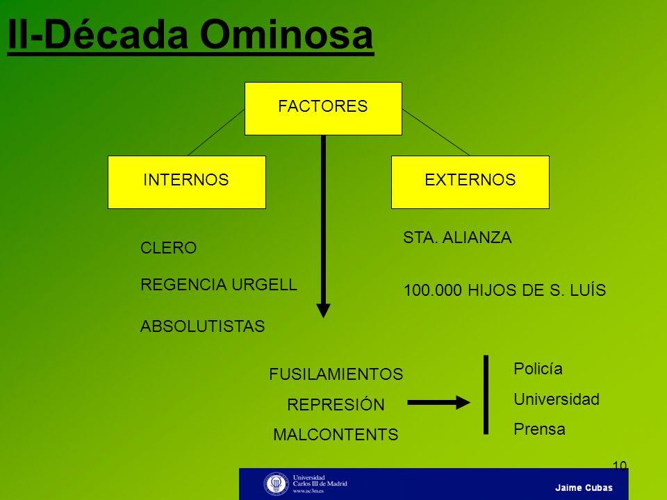 10 II-Década Ominosa FACTORESINTERNOSEXTERNOS CLERO REGENCIA URGELL ABSOLUTISTAS STA. ALIANZA 100.000 HIJOS DE S. LUÍS FUSILAMIENTOS REPRESIÓN MALCONT