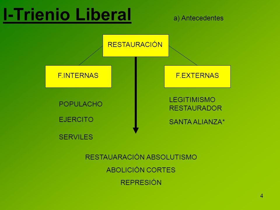 4 I-Trienio Liberal RESTAURACIÓNF.INTERNASF.EXTERNAS POPULACHO EJERCITO SERVILES LEGITIMISMO RESTAURADOR SANTA ALIANZA* RESTAUARACIÓN ABSOLUTISMO ABOL