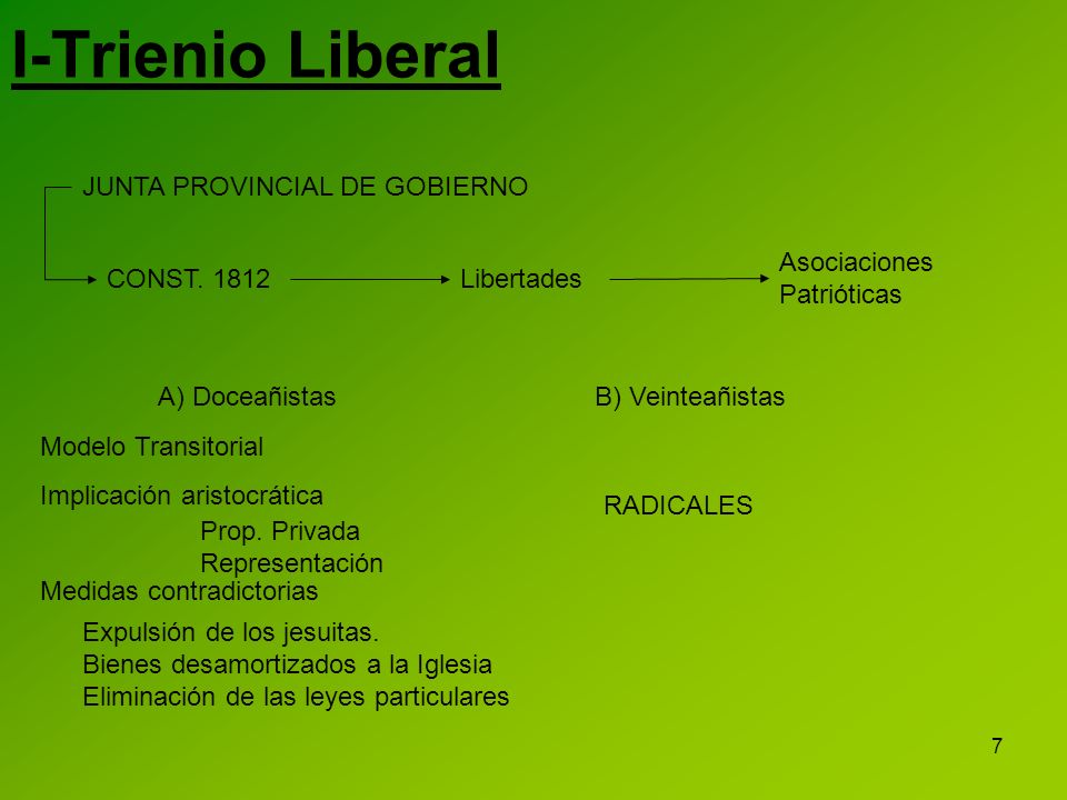 7 I-Trienio Liberal JUNTA PROVINCIAL DE GOBIERNO CONST. 1812 Libertades Asociaciones Patrióticas A) DoceañistasB) Veinteañistas Modelo Transitorial Im