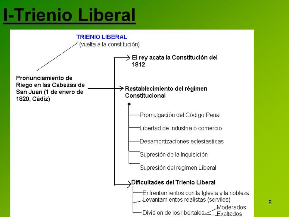 9 Consecuencias Desequilibrios económicos propiedad producción explotación tributación Desequilibrios políticos Moderados y exaltados Alzamientos -La sublevación de la Guardia Real (1822).
