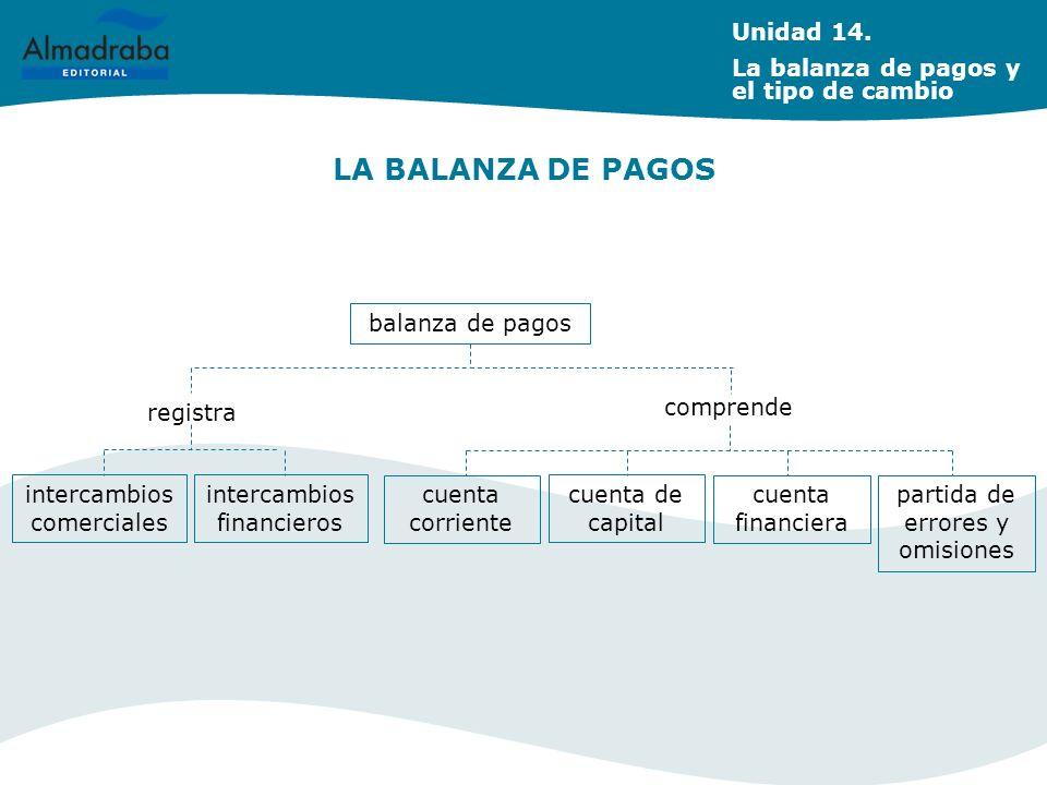 balanza de pagos comprende registra intercambios comerciales intercambios financieros cuenta corriente cuenta de capital cuenta financiera partida de
