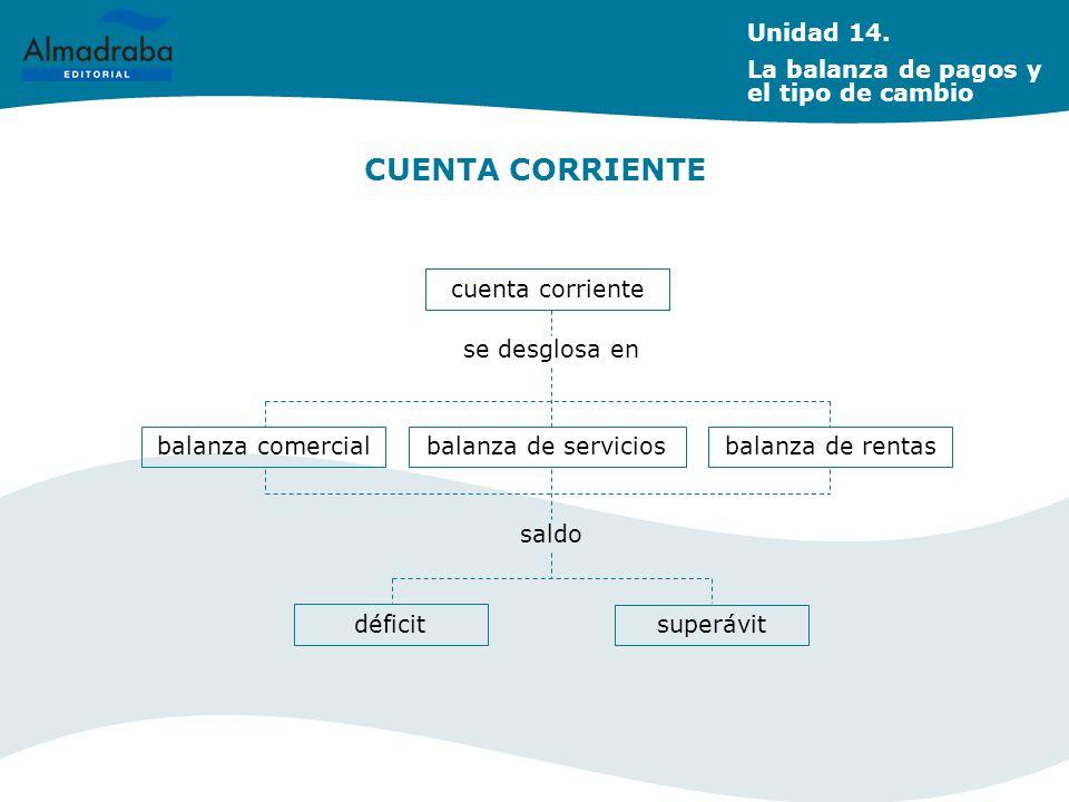 CUENTA CORRIENTE cuenta corriente se desglosa en balanza comercialbalanza de serviciosbalanza de rentas saldo déficit superávit Unidad 14. La balanza