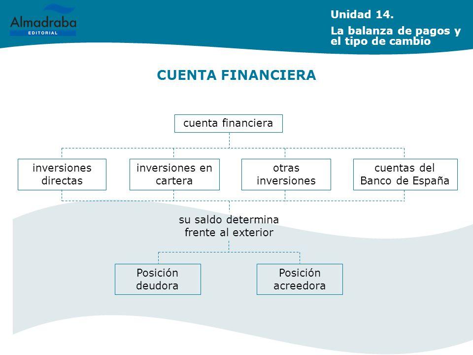 CUENTA FINANCIERA cuenta financiera inversiones directas inversiones en cartera otras inversiones su saldo determina frente al exterior Posición deudo