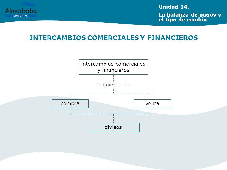 INTERCAMBIOS COMERCIALES Y FINANCIEROS intercambios comerciales y financieros requieren de compraventa divisas Unidad 14. La balanza de pagos y el tip