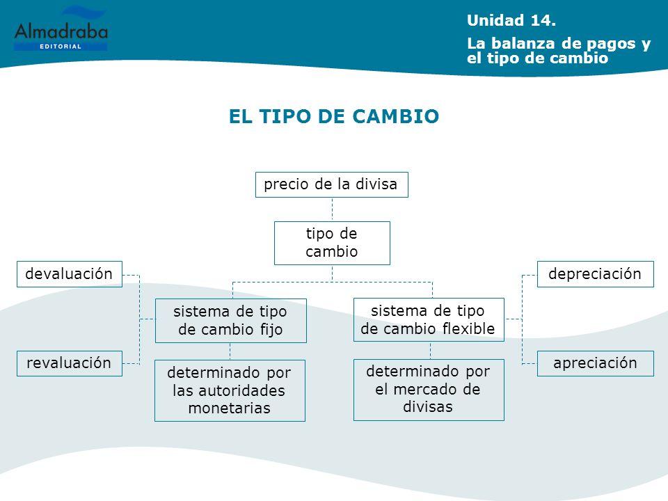 EL TIPO DE CAMBIO precio de la divisa tipo de cambio sistema de tipo de cambio fijo sistema de tipo de cambio flexible determinado por las autoridades