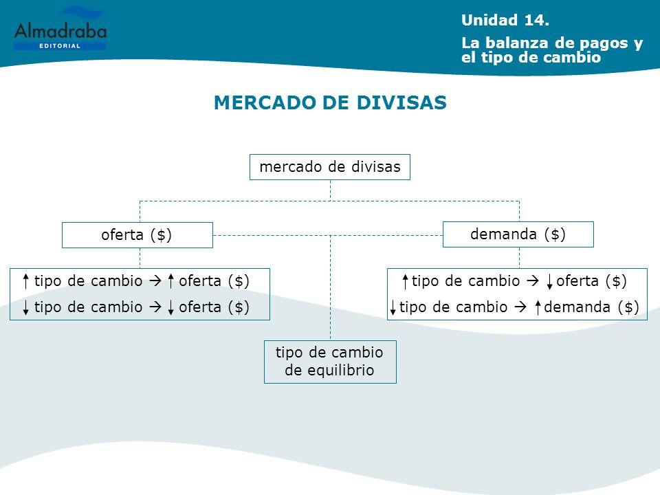 MERCADO DE DIVISAS mercado de divisas oferta ($) demanda ($) tipo de cambio oferta ($) tipo de cambio demanda ($) tipo de cambio de equilibrio Unidad
