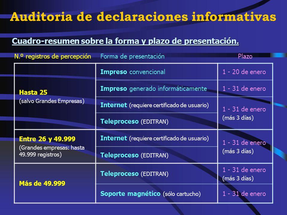 Nuevas normas para la presentación del resumen anual de retenciones e ingresos a cuenta del I.R.P.F., modelo 190, del ejercicio 2004.