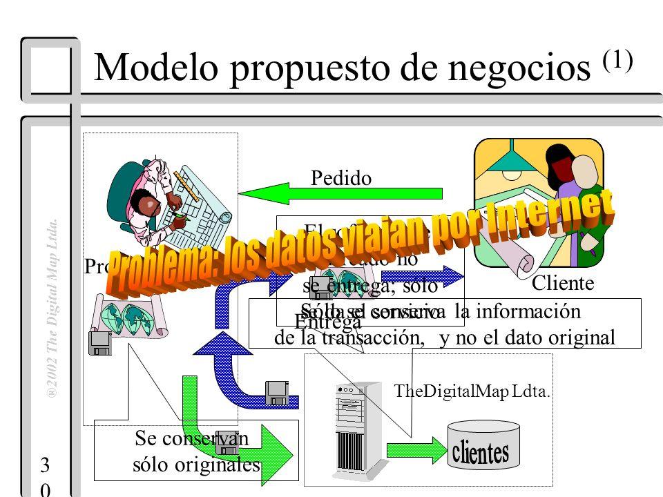 3030 ®2002 The Digital Map Ltda. Modelo propuesto de negocios (1) Cliente Productor Pedido Entrega TheDigitalMap Ldta. Se conservan sólo originales El