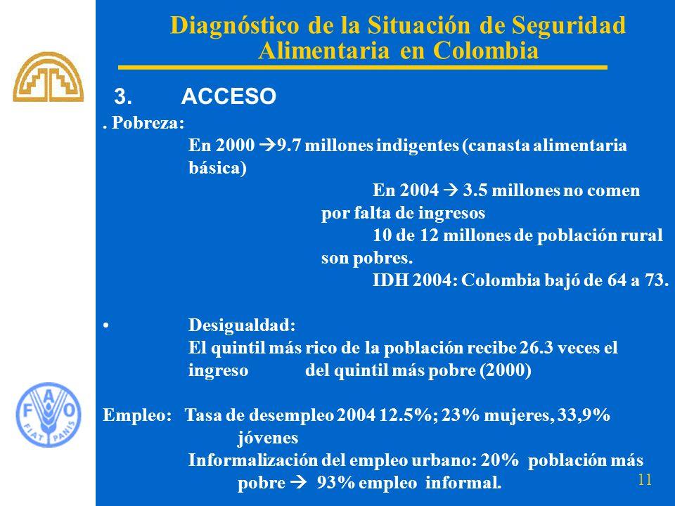 11 Diagnóstico de la Situación de Seguridad Alimentaria en Colombia. Pobreza: En 2000 9.7 millones indigentes (canasta alimentaria básica) En 2004 3.5