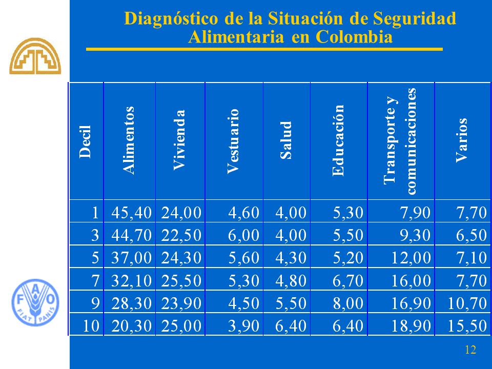 12 Diagnóstico de la Situación de Seguridad Alimentaria en Colombia