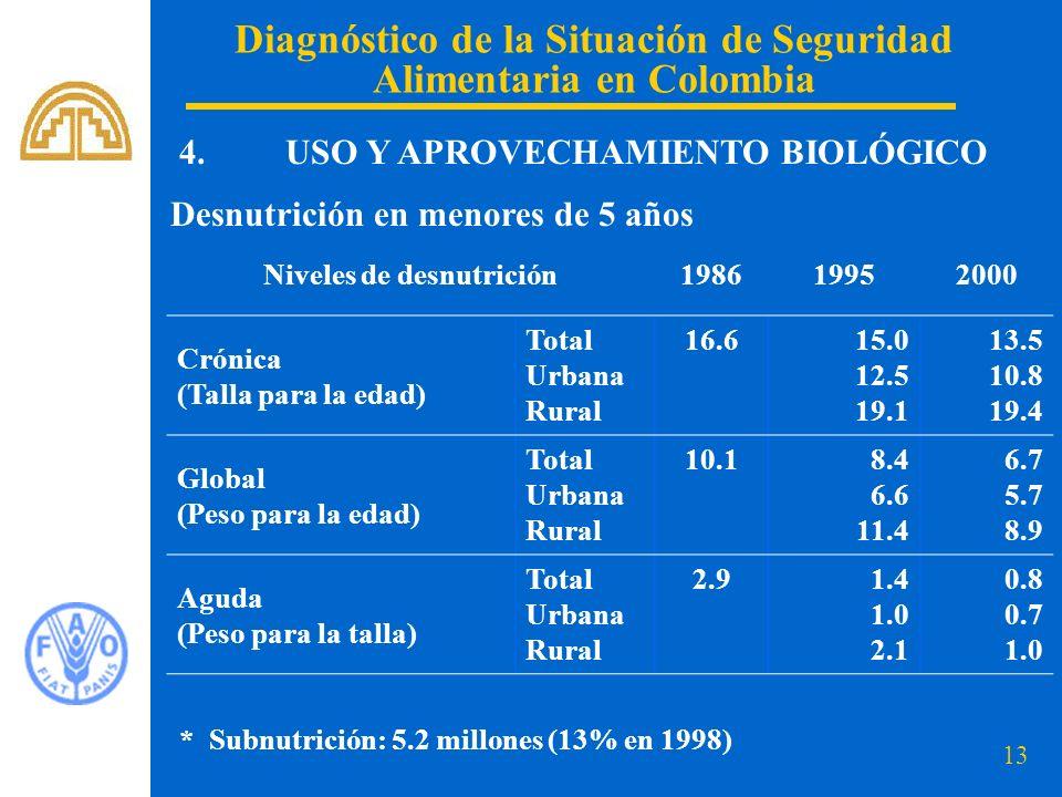 13 Diagnóstico de la Situación de Seguridad Alimentaria en Colombia 4. USO Y APROVECHAMIENTO BIOLÓGICO Niveles de desnutrición198619952000 Crónica (Ta