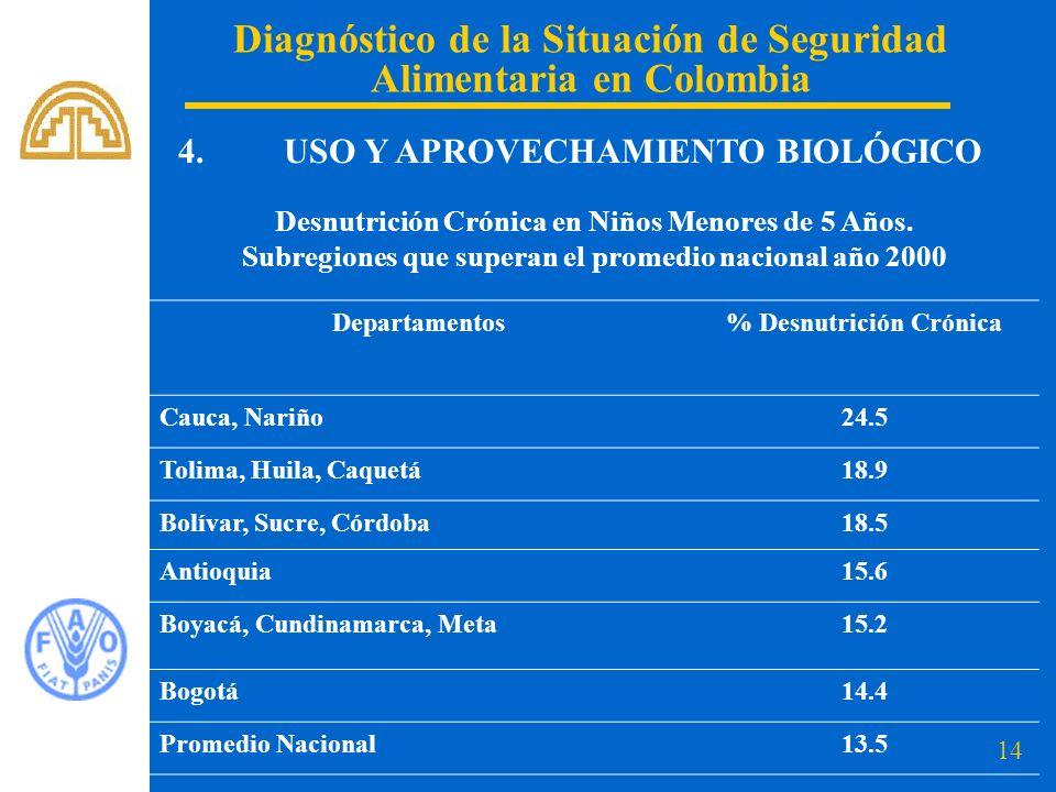 14 Diagnóstico de la Situación de Seguridad Alimentaria en Colombia 4. USO Y APROVECHAMIENTO BIOLÓGICO Desnutrición Crónica en Niños Menores de 5 Años