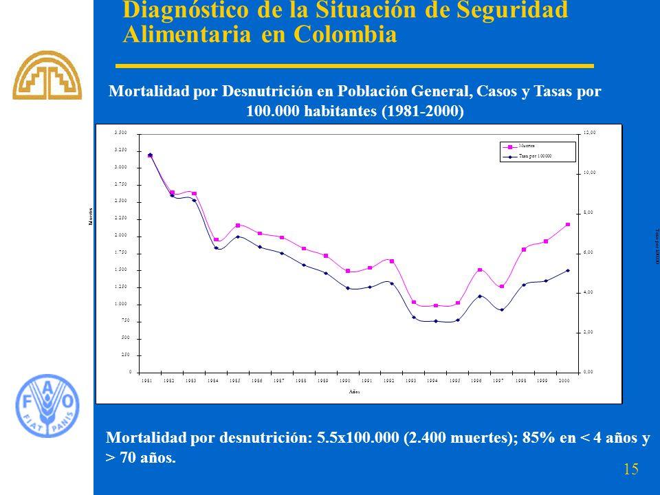 15 Diagnóstico de la Situación de Seguridad Alimentaria en Colombia Mortalidad por Desnutrición en Población General, Casos y Tasas por 100.000 habita
