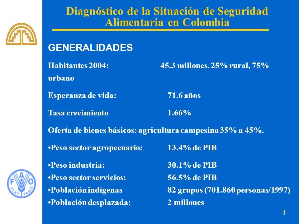 4 Diagnóstico de la Situación de Seguridad Alimentaria en Colombia Habitantes 2004: 45.3 millones. 25% rural, 75% urbano Esperanza de vida:71.6 años T