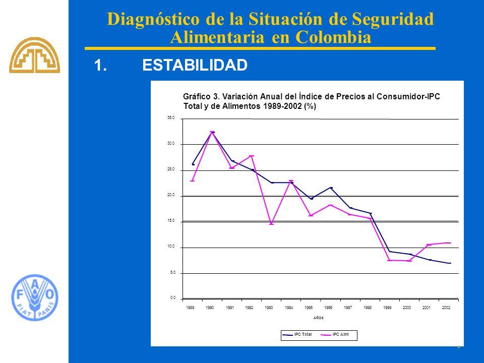 5 Diagnóstico de la Situación de Seguridad Alimentaria en Colombia 1. ESTABILIDAD Gráfico 3. Variación Anual del Índice de Precios al Consumidor-IPC T