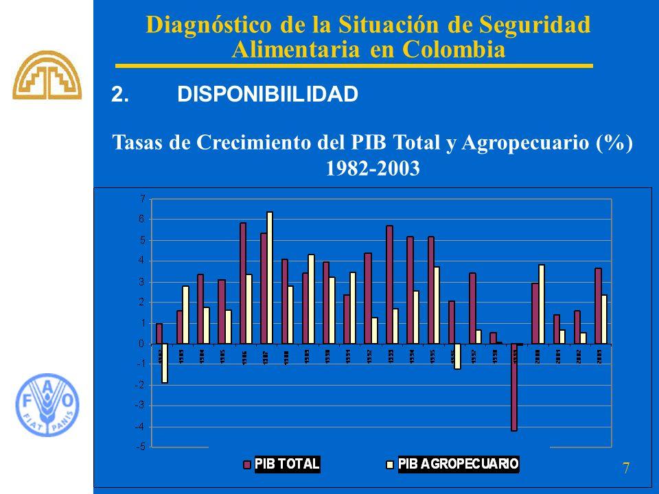 8 Diagnóstico de la Situación de Seguridad Alimentaria en Colombia Suministro de energía alimentaria per cápita en Colombia: 1965: 1.975 Kcal/día 2001: 2.775,3 kcal/día Suministro promedio países industrializados: 1995-1997: 3.374 Kcal/día Promedio mundial : 2.761 kcal/día 2.