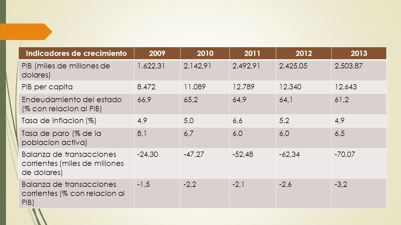 Indicadores de crecimiento20092010201120122013 PIB (miles de millones de dolares) 1.622,312.142,912.492,912.425,052.503,87 PIB per capita8.47211.08912