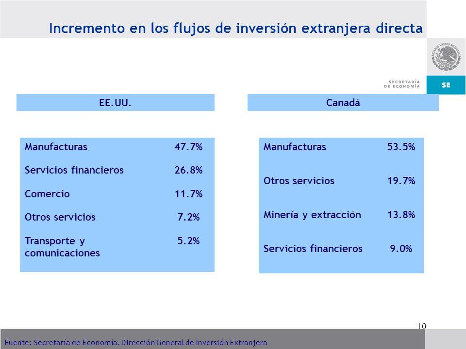 10 Fuente: Secretaría de Economía. Dirección General de Inversión Extranjera Incremento en los flujos de inversión extranjera directa EE.UU.Canadá Man