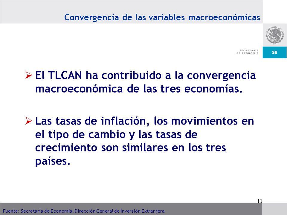 11 Fuente: Secretaría de Economía. Dirección General de Inversión Extranjera Convergencia de las variables macroeconómicas El TLCAN ha contribuido a l