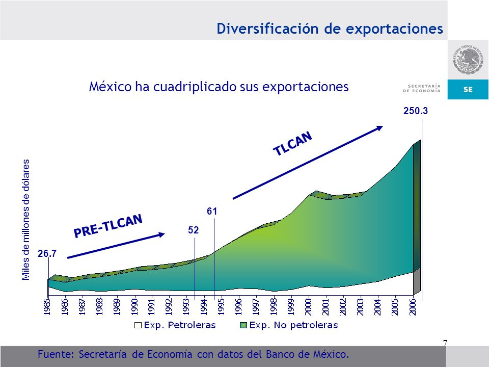 18 Instrumentos para la profundizar la integración Comisión de Libre Comercio del TLCAN: es el máximo órgano de decisión dentro del TLCAN.