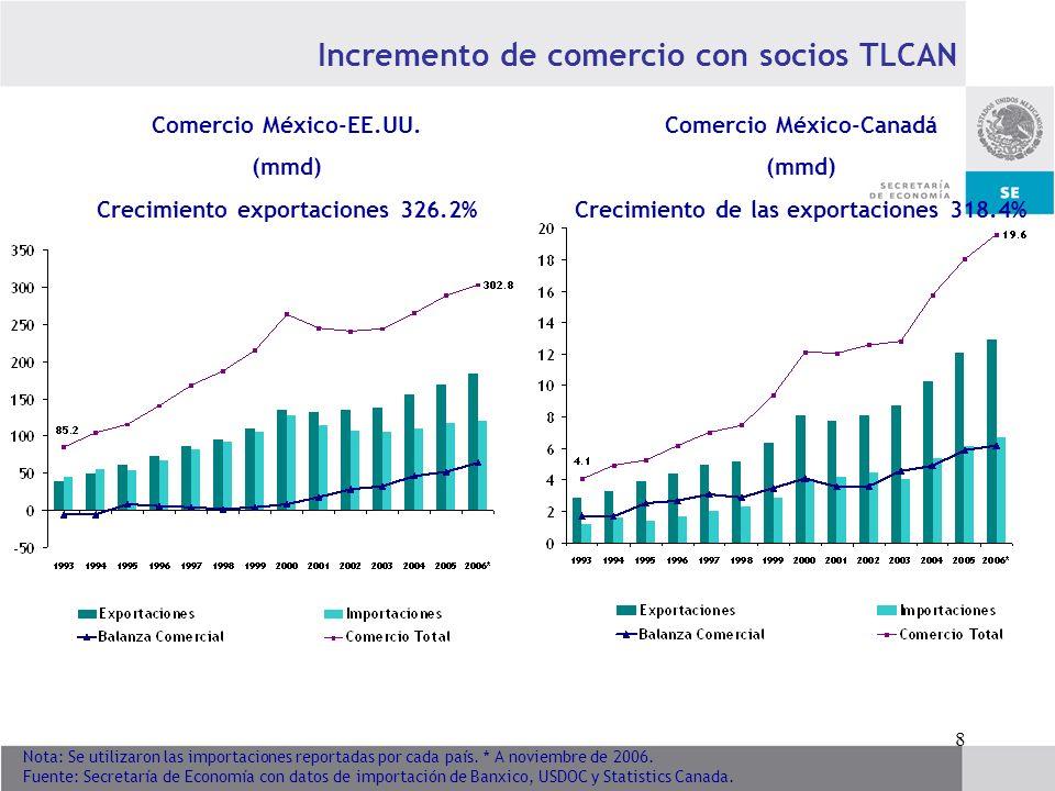 9 Fuente: Secretaría de Economía con datos de USDOC y Statistics Canada.