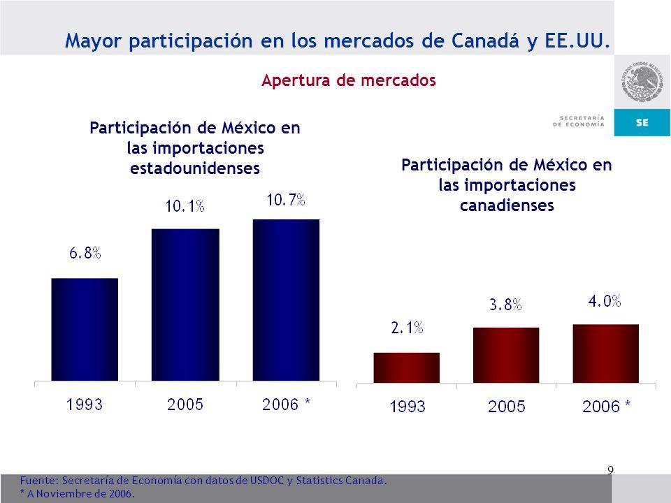9 Fuente: Secretaría de Economía con datos de USDOC y Statistics Canada. * A Noviembre de 2006. Participación de México en las importaciones estadouni