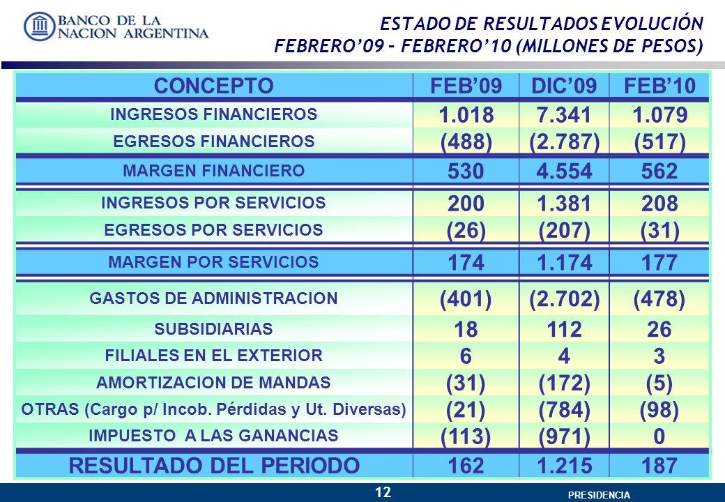 GERENCIA GENERAL PRESIDENCIA 12 ESTADO DE RESULTADOS EVOLUCIÓN FEBRERO09 – FEBRERO10 (MILLONES DE PESOS) CONCEPTOFEB09DIC09FEB10 INGRESOS FINANCIEROS 1.0187.3411.079 EGRESOS FINANCIEROS (488)(2.787)(517) MARGEN FINANCIERO 5304.554562 INGRESOS POR SERVICIOS 2001.381208 EGRESOS POR SERVICIOS (26)(207)(31) MARGEN POR SERVICIOS 1741.174177 GASTOS DE ADMINISTRACION (401)(2.702)(478) SUBSIDIARIAS 1811226 FILIALES EN EL EXTERIOR 643 AMORTIZACION DE MANDAS (31)(172)(5) OTRAS (Cargo p/ Incob.