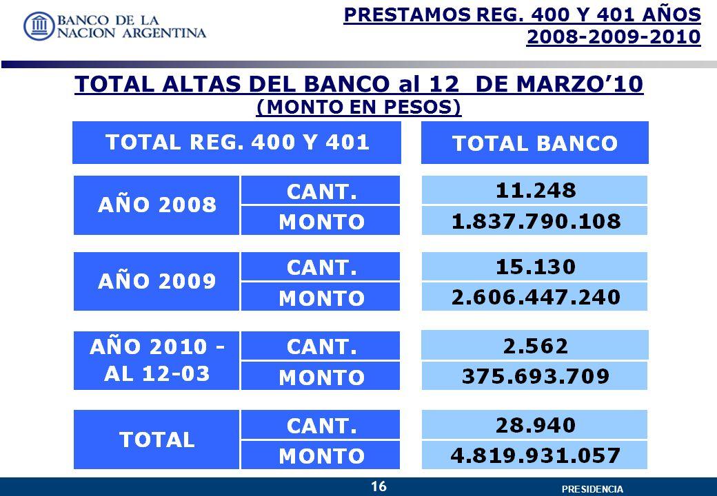 GERENCIA GENERAL PRESIDENCIA 16 PRESTAMOS REG.