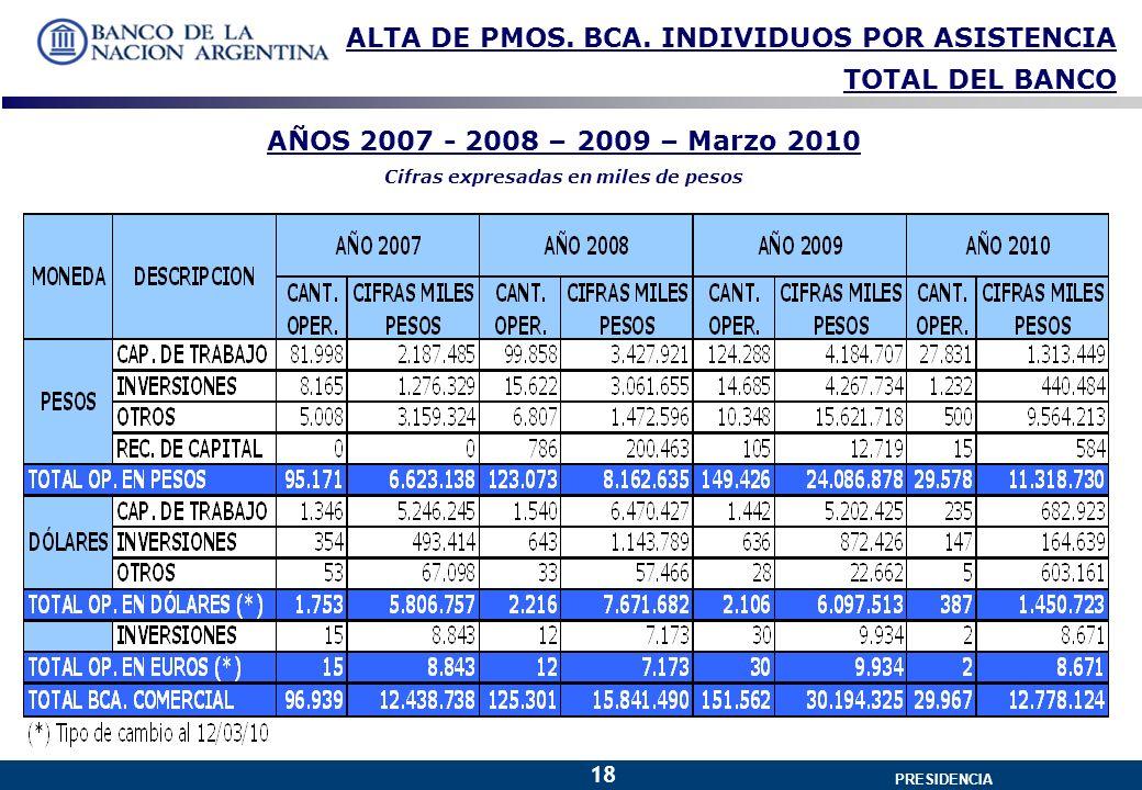 GERENCIA GENERAL PRESIDENCIA 18 ALTA DE PMOS. BCA.